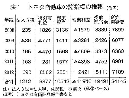 gekkanngakushu1409table1.JPG